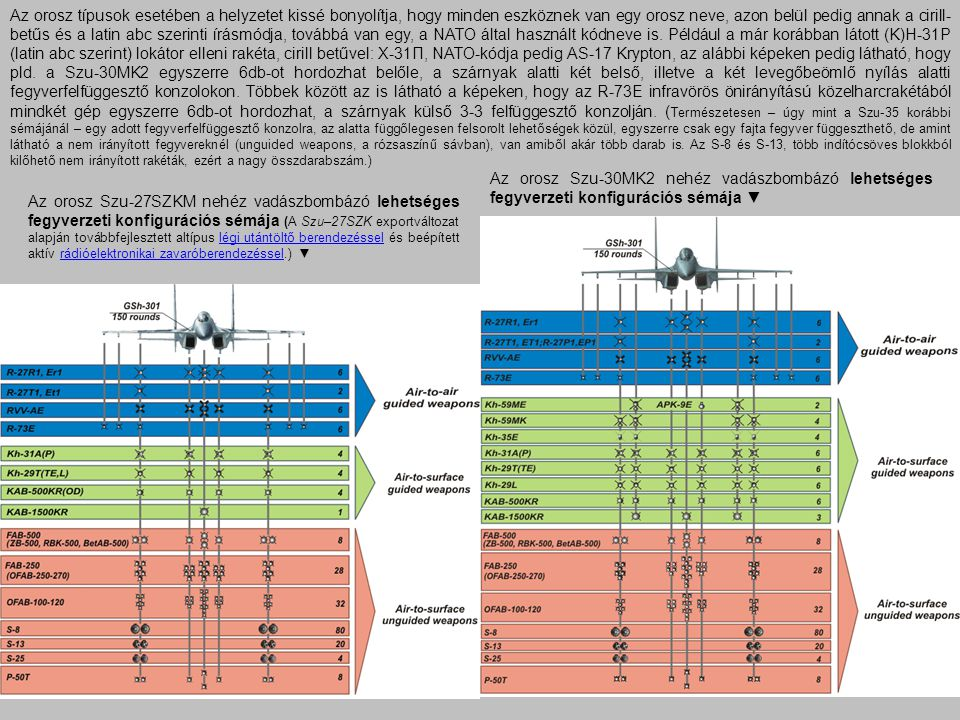 Az orosz típusok esetében a helyzetet kissé bonyolítja, hogy minden eszköznek van egy orosz neve, azon belül pedig annak a cirill-betűs és a latin abc szerinti írásmódja, továbbá van egy, a NATO által használt kódneve is. Például a már korábban látott (K)H-31P (latin abc szerint) lokátor elleni rakéta, cirill betűvel: Х-31П, NATO-kódja pedig AS-17 Krypton, az alábbi képeken pedig látható, hogy pld. a Szu-30MK2 egyszerre 6db-ot hordozhat belőle, a szárnyak alatti két belső, illetve a két levegőbeömlő nyílás alatti fegyverfelfüggesztő konzolokon. Többek között az is látható a képeken, hogy az R-73E infravörös önirányítású közelharcrakétából mindkét gép egyszerre 6db-ot hordozhat, a szárnyak külső 3-3 felfüggesztő konzolján. (Természetesen – úgy mint a Szu-35 korábbi sémájánál – egy adott fegyverfelfüggesztő konzolra, az alatta függőlegesen felsorolt lehetőségek közül, egyszerre csak egy fajta fegyver függeszthető, de amint látható a nem irányított fegyvereknél (unguided weapons, a rózsaszínű sávban), van amiből akár több darab is. Az S-8 és S-13, több indítócsöves blokkból kilőhető nem irányított rakéták, ezért a nagy összdarabszám.)