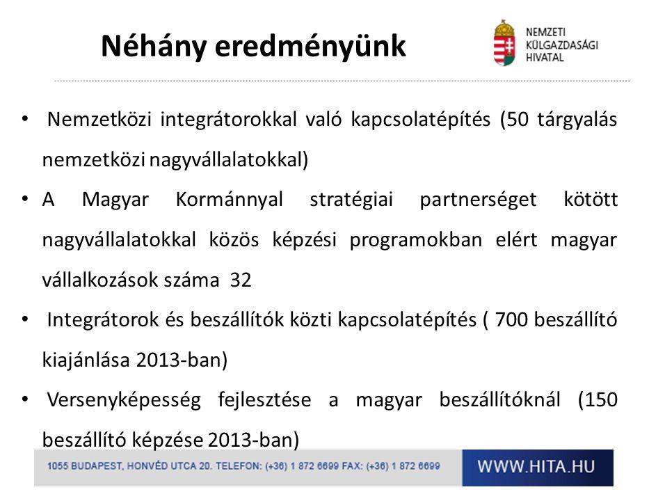 Néhány eredményünk Nemzetközi integrátorokkal való kapcsolatépítés (50 tárgyalás nemzetközi nagyvállalatokkal)