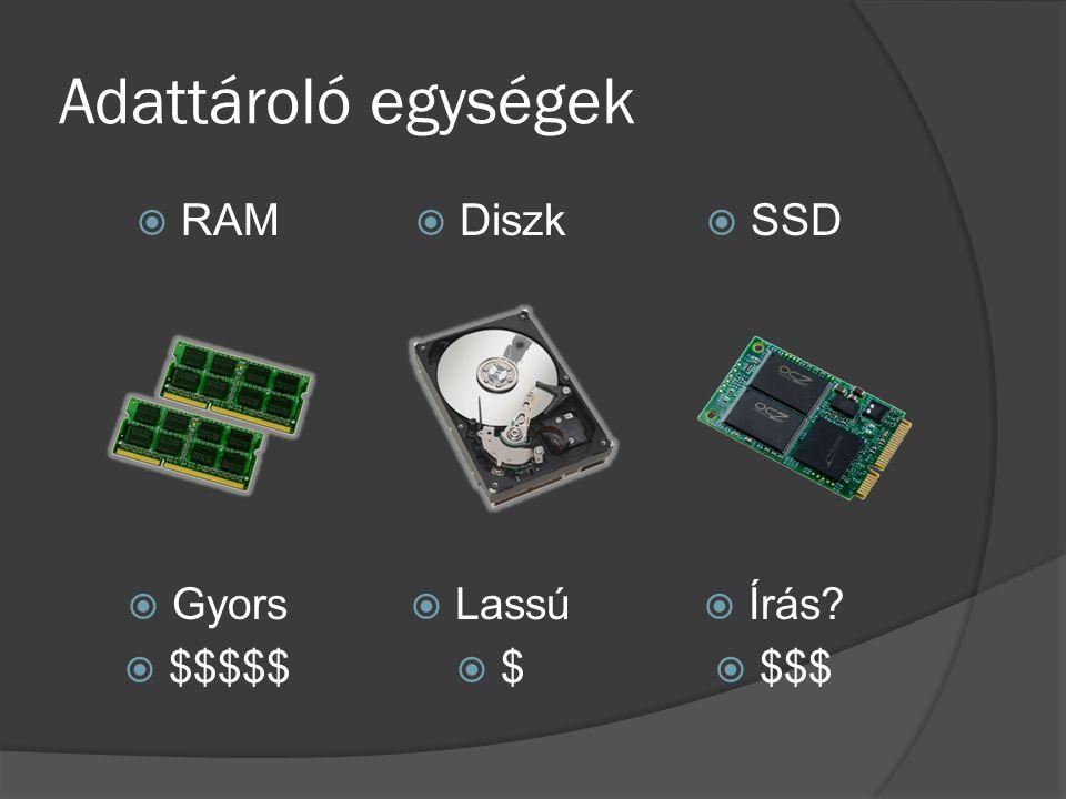 Adattároló egységek RAM Diszk SSD Gyors Lassú Írás $$$$$ $ $$$