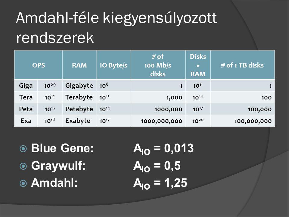 Amdahl-féle kiegyensúlyozott rendszerek