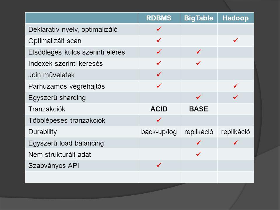 RDBMS BigTable. Hadoop. Deklaratív nyelv, optimalizáló.  Optimalizált scan. Elsődleges kulcs szerinti elérés.