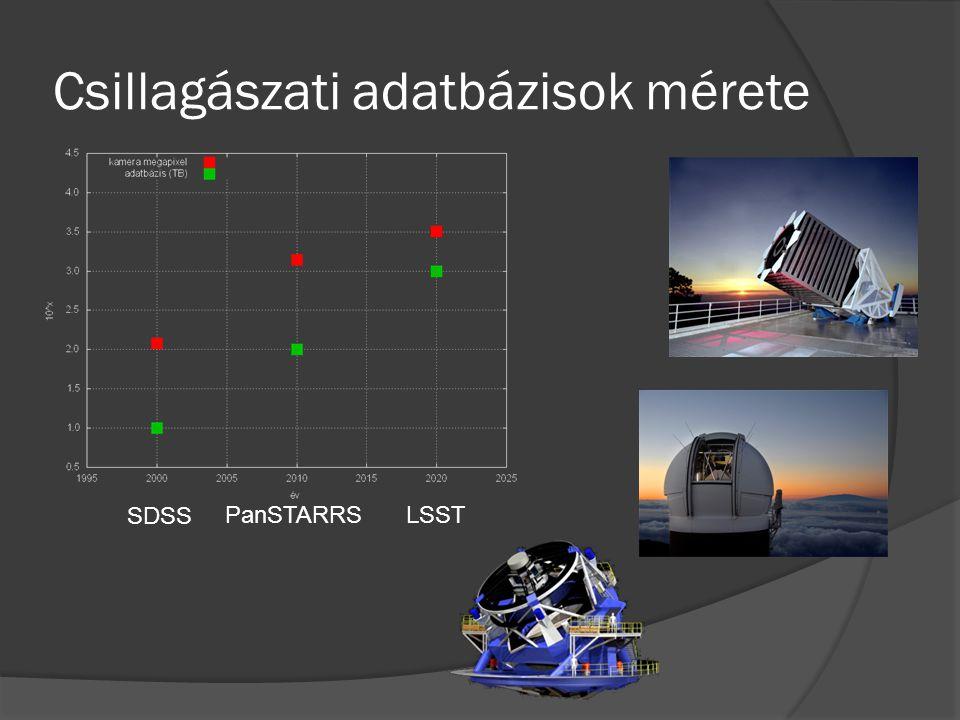 Csillagászati adatbázisok mérete