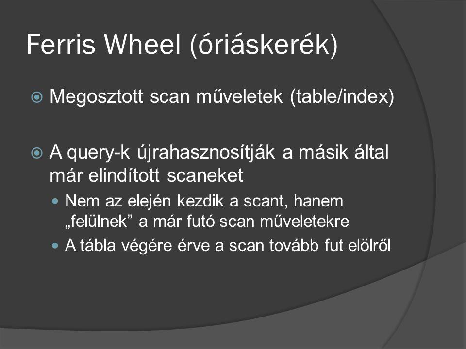Ferris Wheel (óriáskerék)