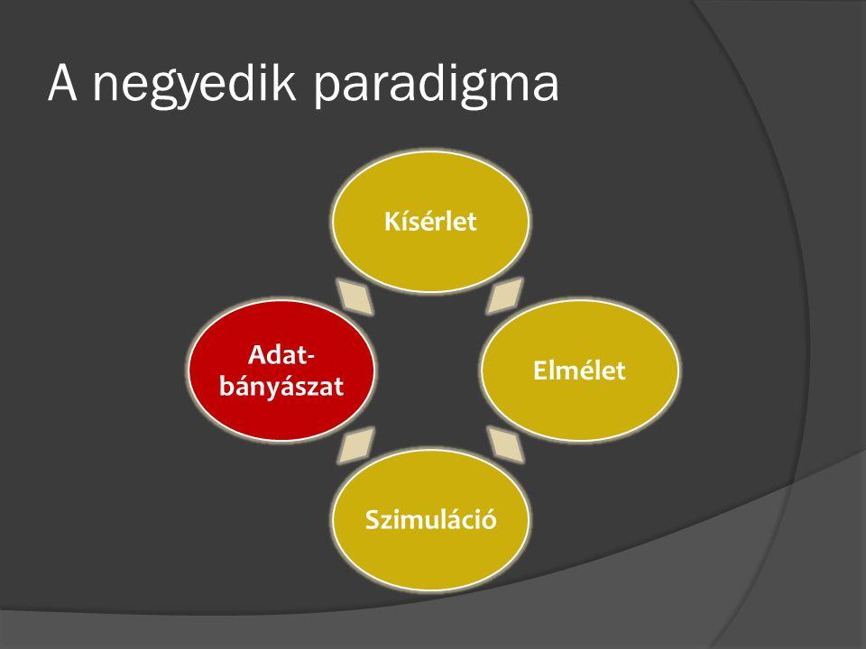 A negyedik paradigma Kísérlet Elmélet Szimuláció Adat-bányászat