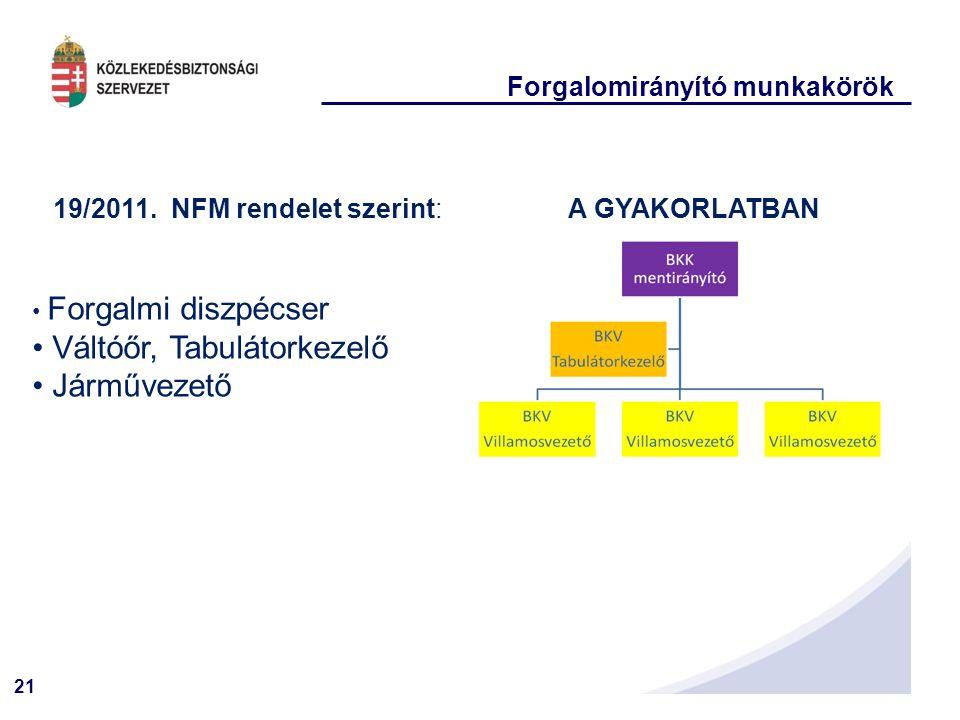 19/2011. NFM rendelet szerint: