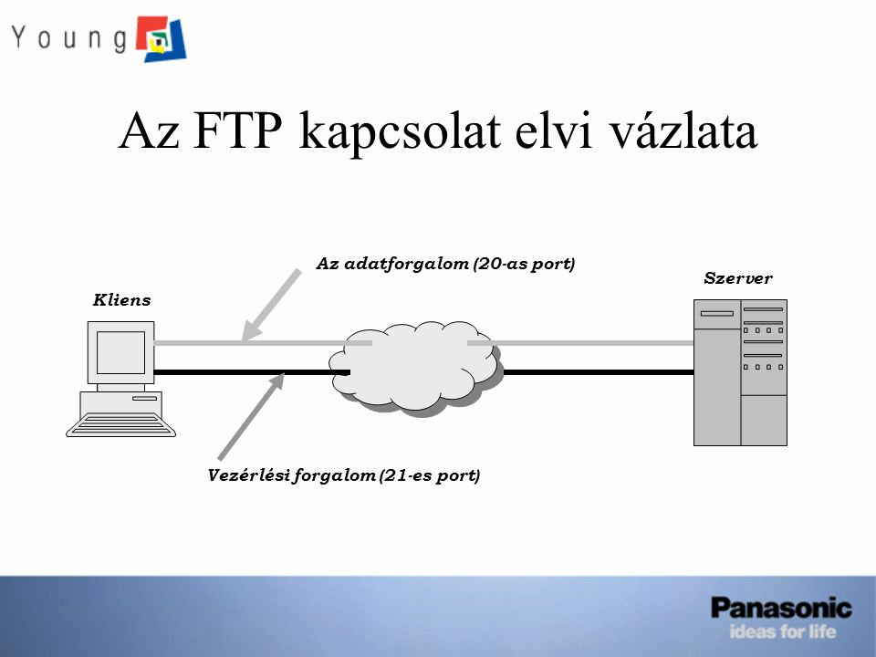 Az FTP kapcsolat elvi vázlata