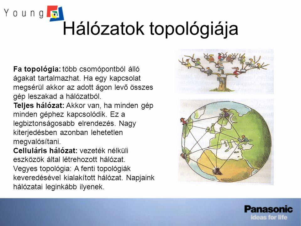 Hálózatok topológiája