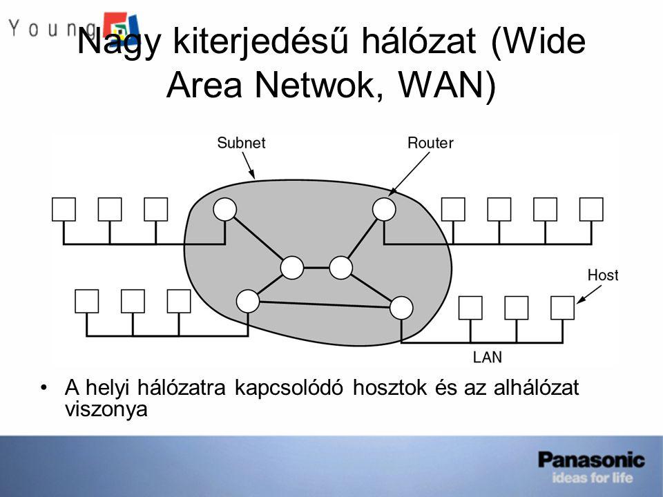 Nagy kiterjedésű hálózat (Wide Area Netwok, WAN)