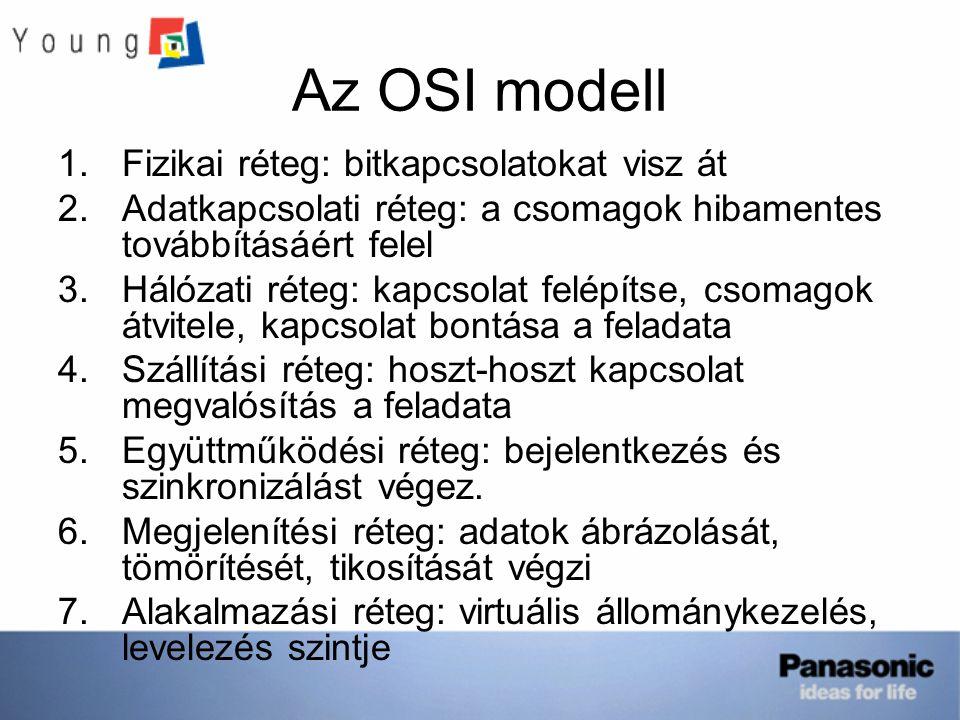 Az OSI modell Fizikai réteg: bitkapcsolatokat visz át