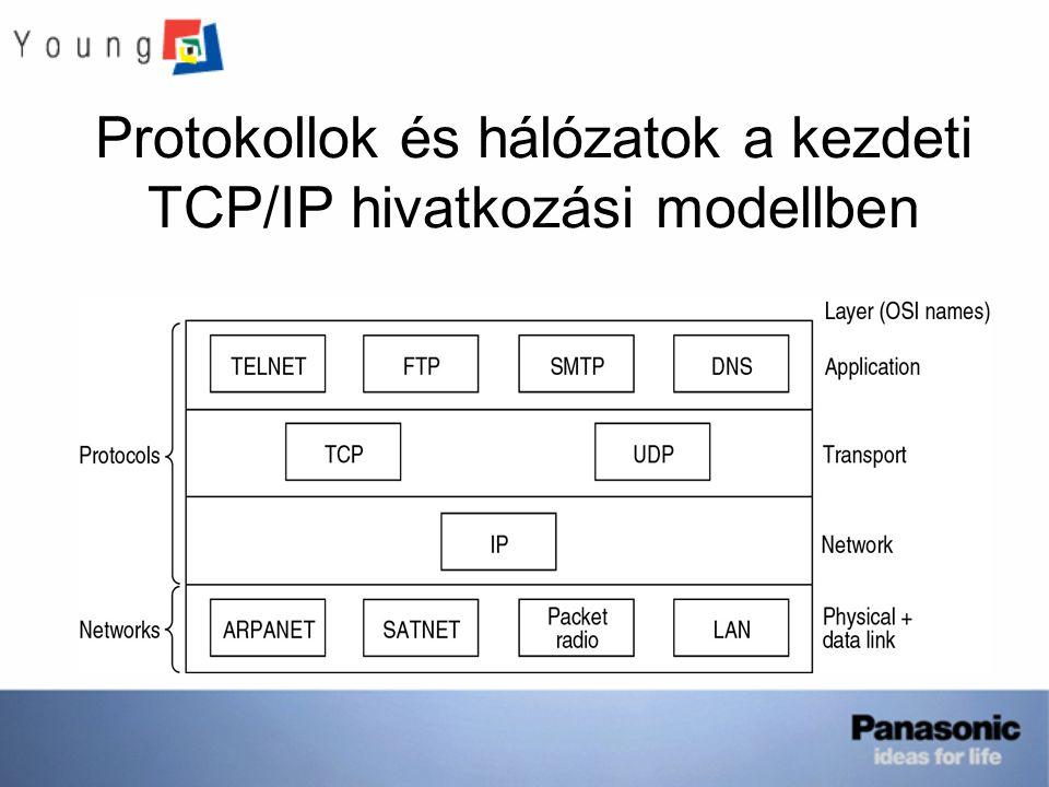 Protokollok és hálózatok a kezdeti TCP/IP hivatkozási modellben