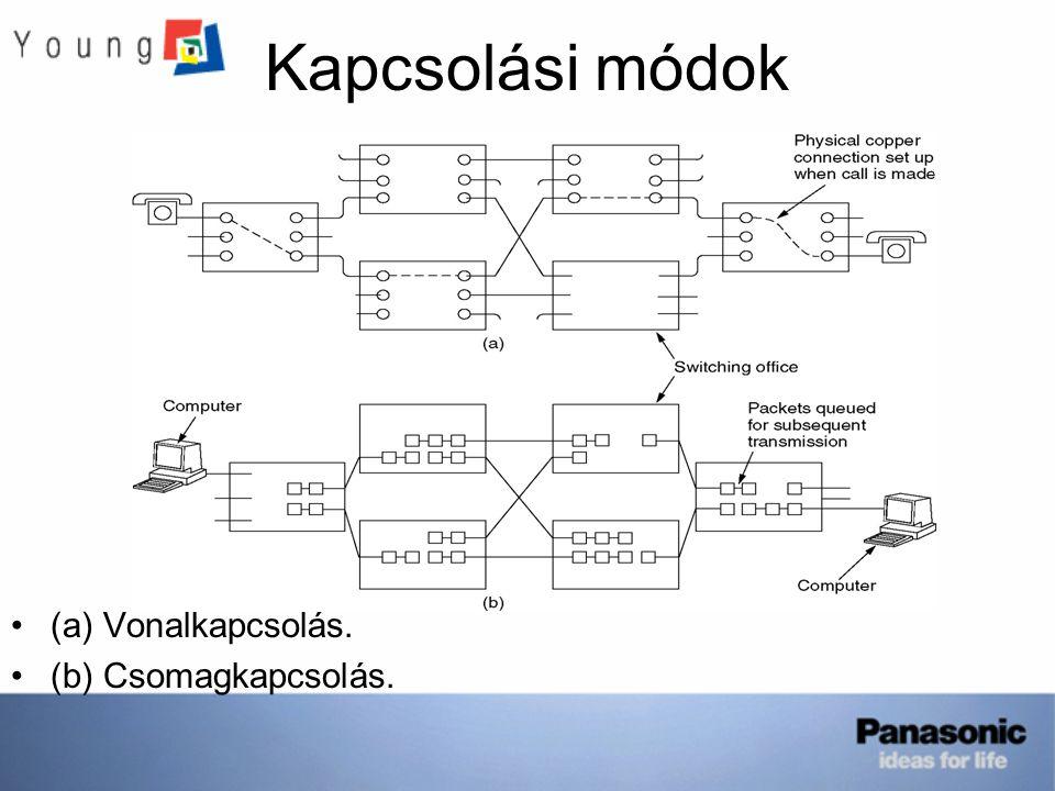 Kapcsolási módok (a) Vonalkapcsolás. (b) Csomagkapcsolás.