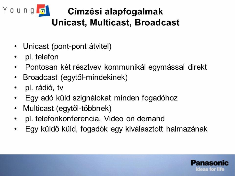 Címzési alapfogalmak Unicast, Multicast, Broadcast