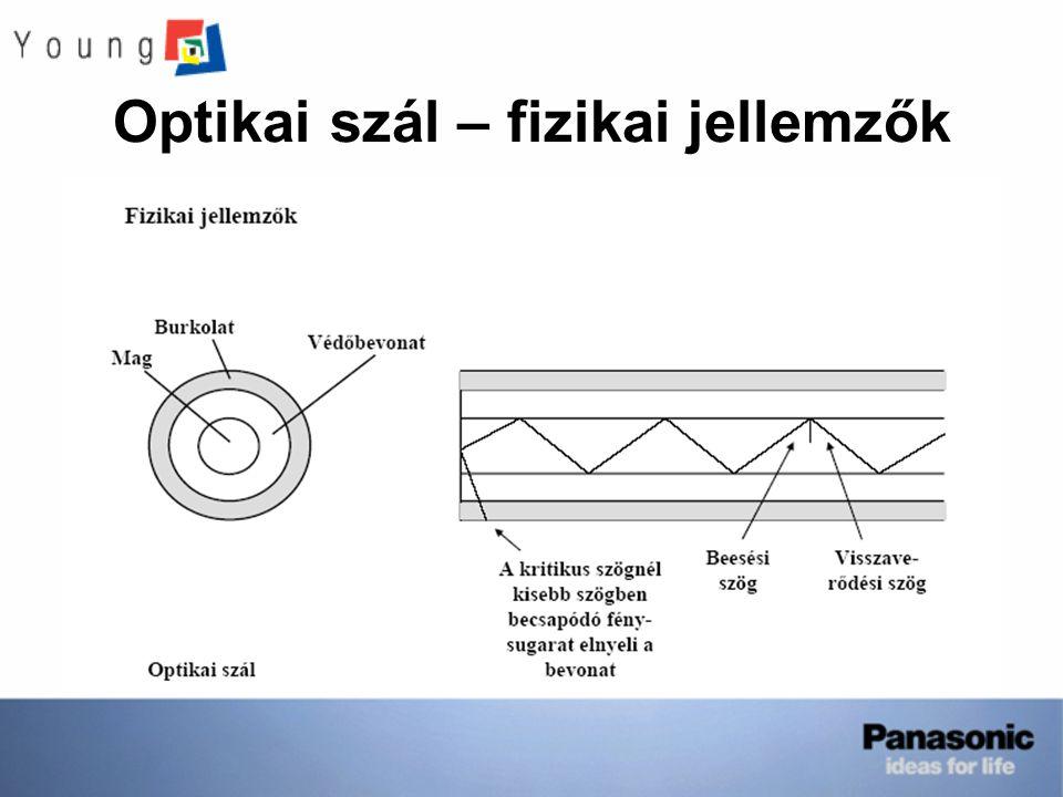 Optikai szál – fizikai jellemzők