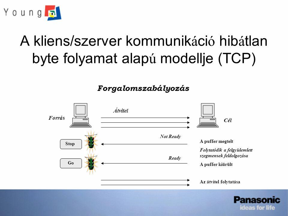 A kliens/szerver kommunikáció hibátlan byte folyamat alapú modellje (TCP)