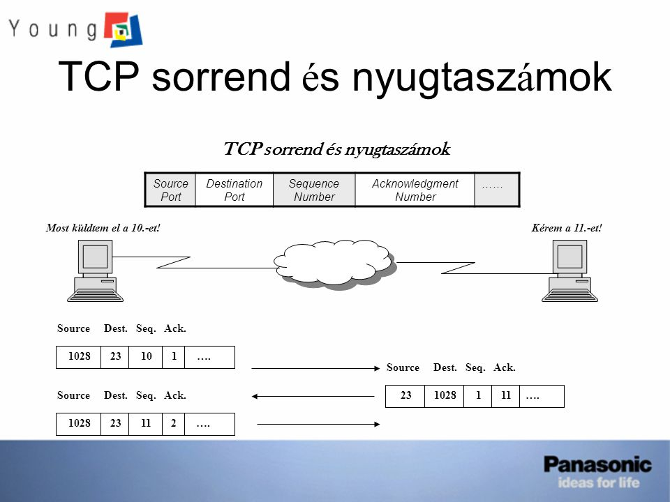 TCP sorrend és nyugtaszámok