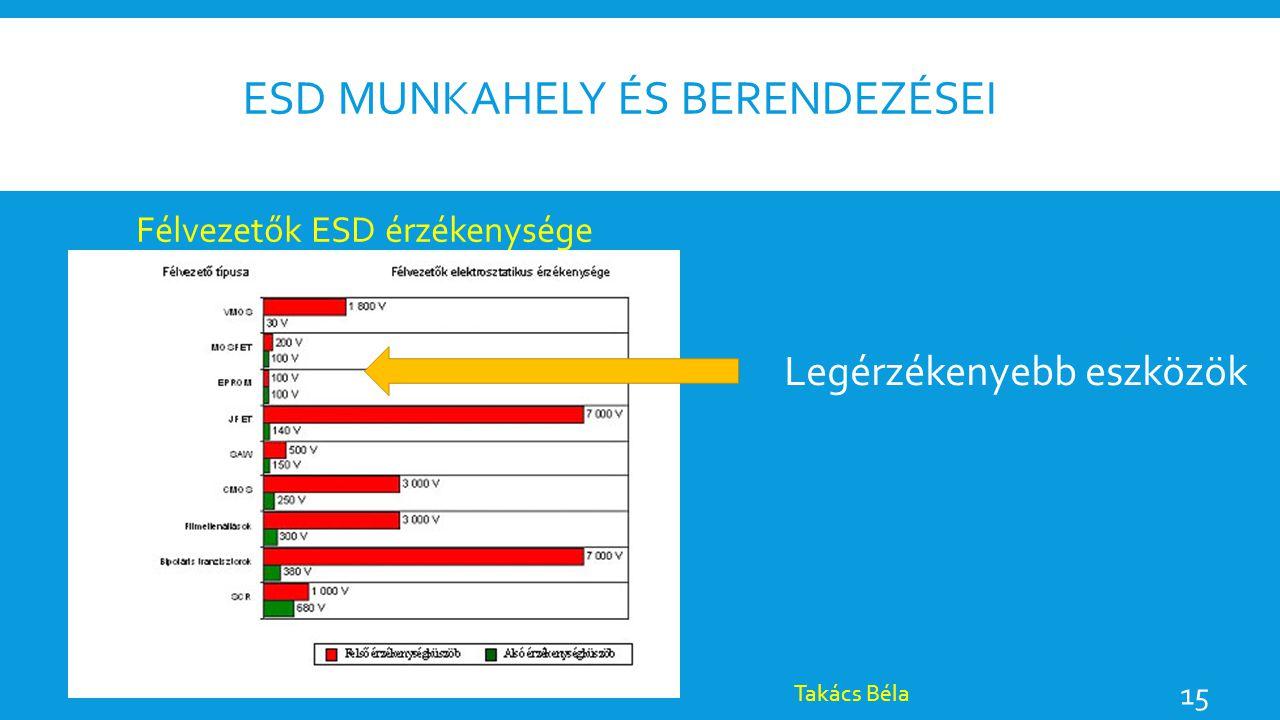 ESD munkahely és berendezései