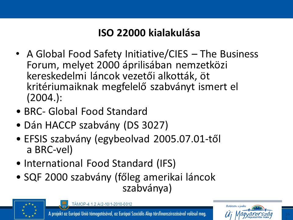 ISO 22000 kialakulása