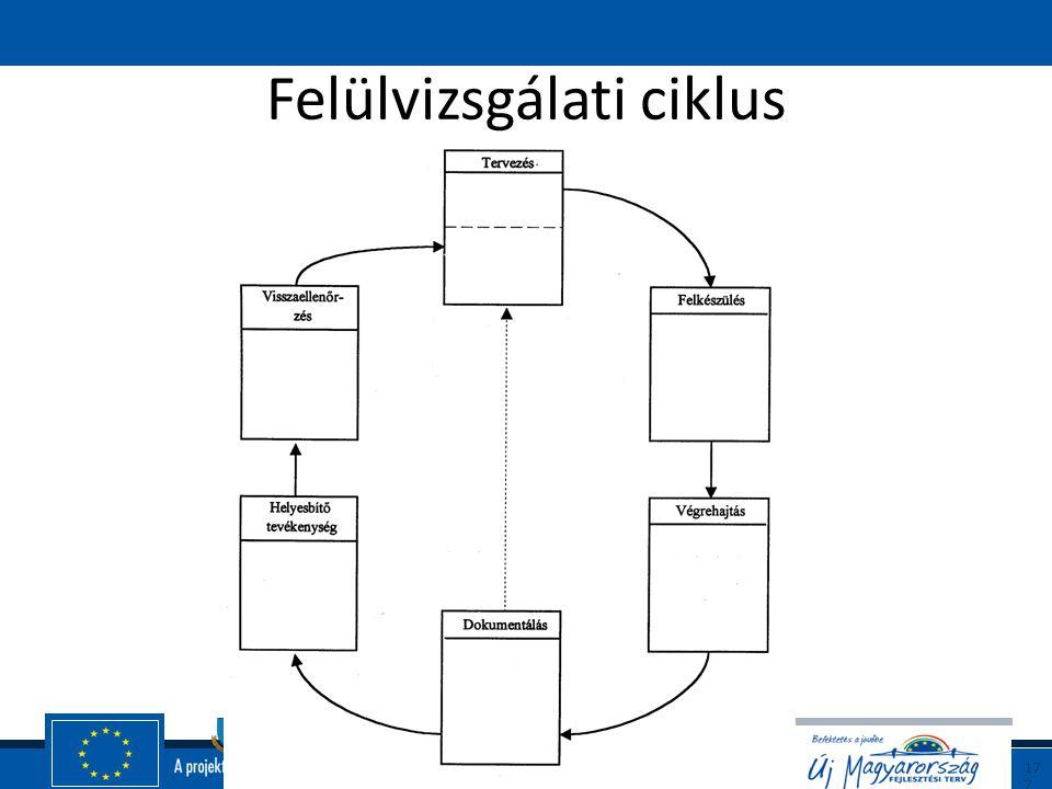 Felülvizsgálati ciklus