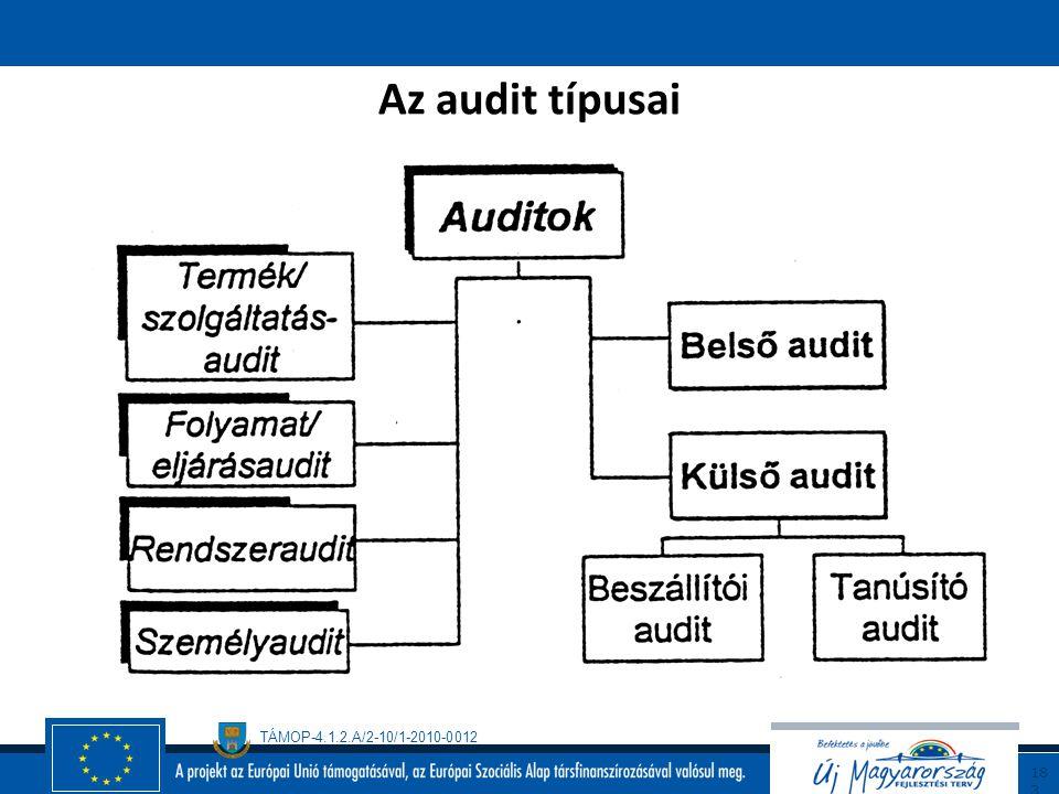 Az audit típusai