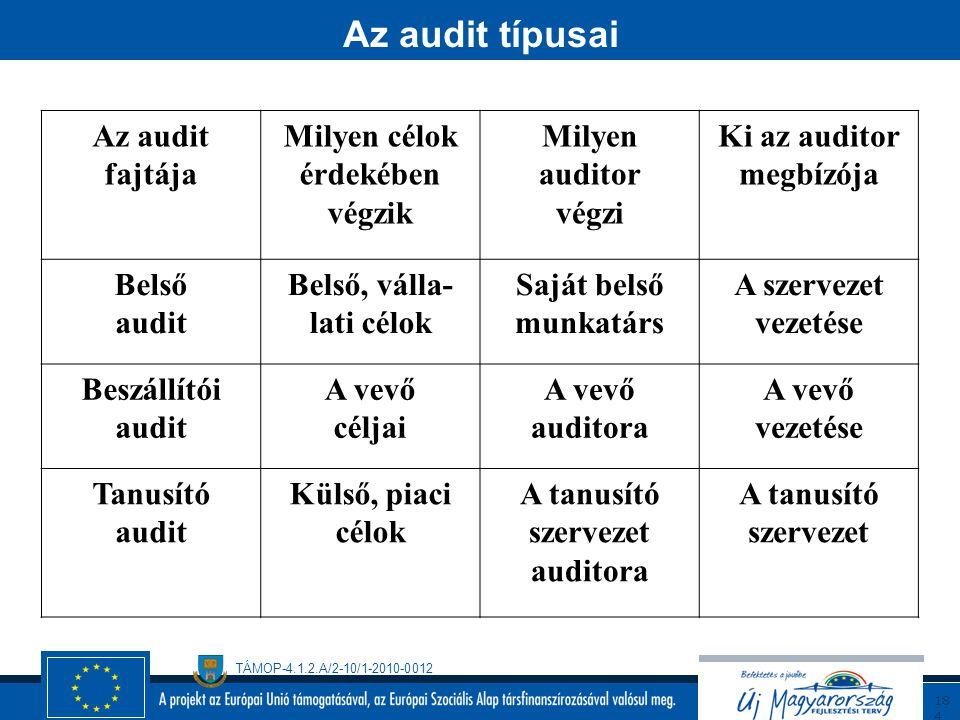 Az audit típusai Az audit fajtája Milyen célok érdekében végzik