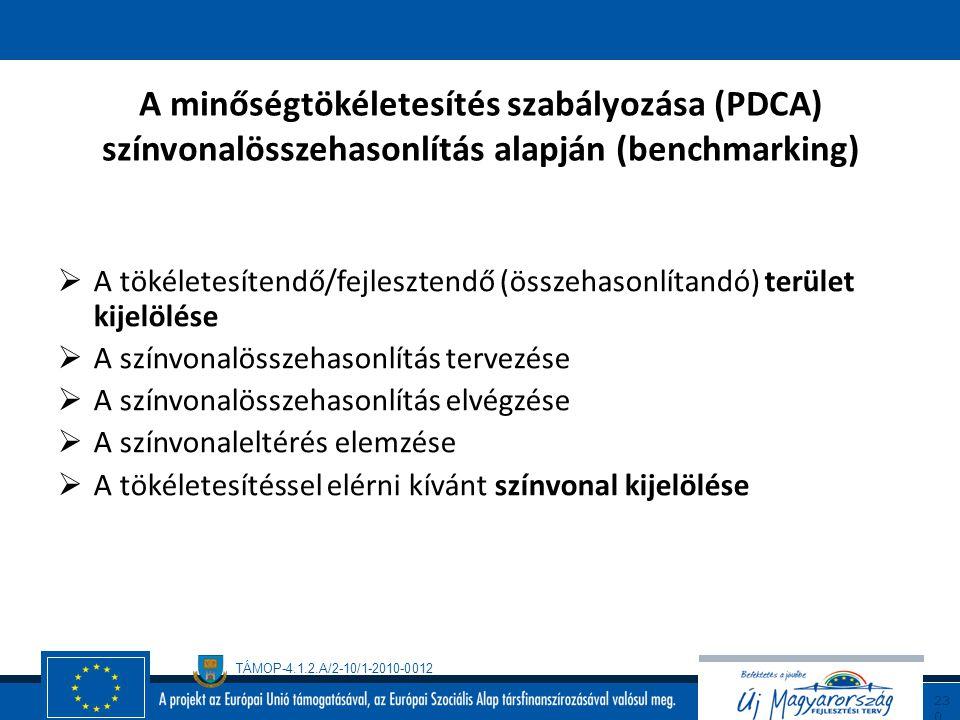 A minőségtökéletesítés szabályozása (PDCA) színvonalösszehasonlítás alapján (benchmarking)