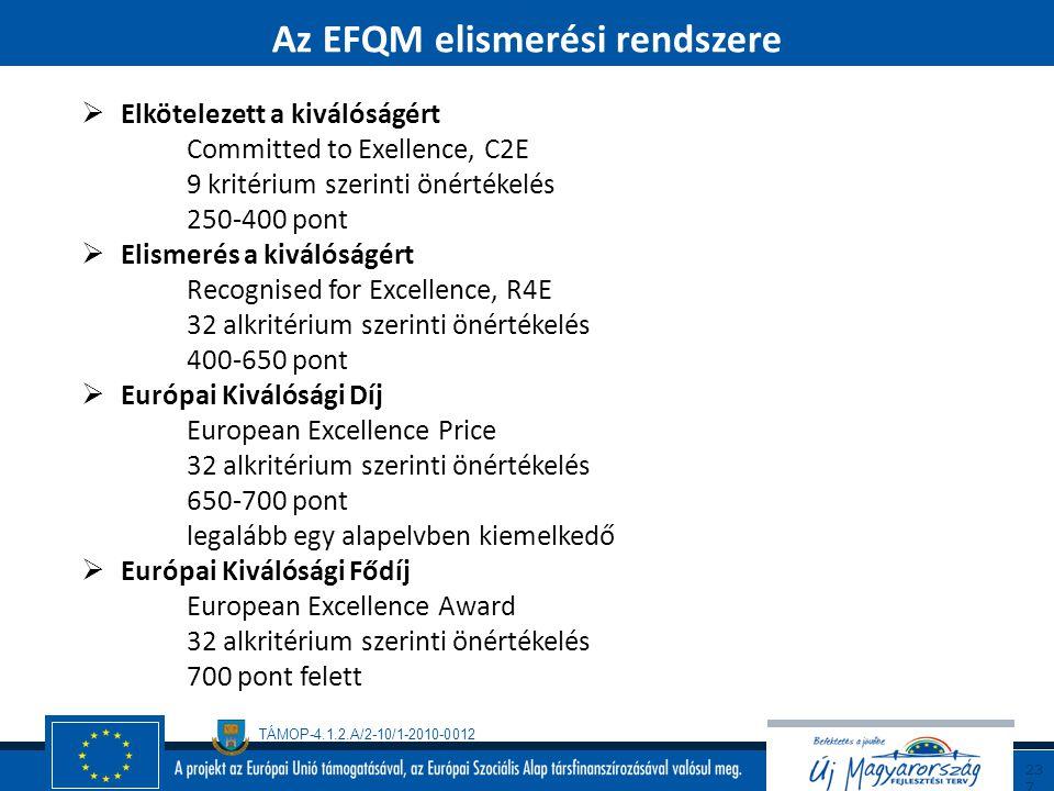 Az EFQM elismerési rendszere