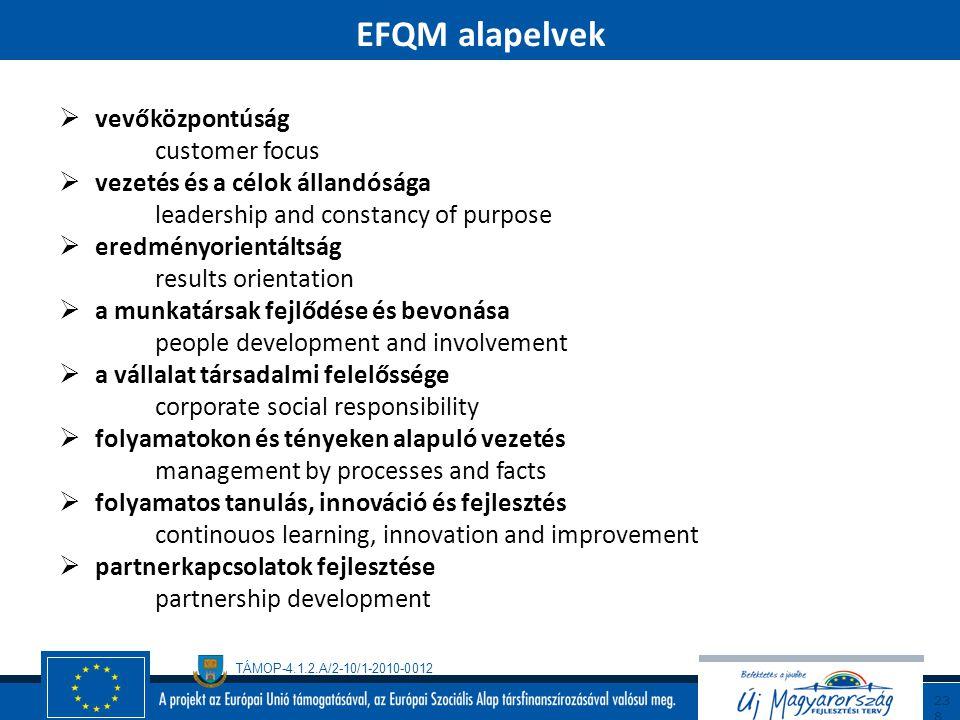 EFQM alapelvek vevőközpontúság customer focus