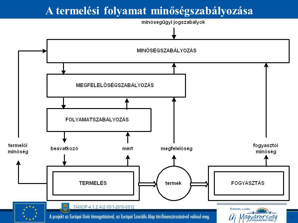 A termelési folyamat minőségszabályozása