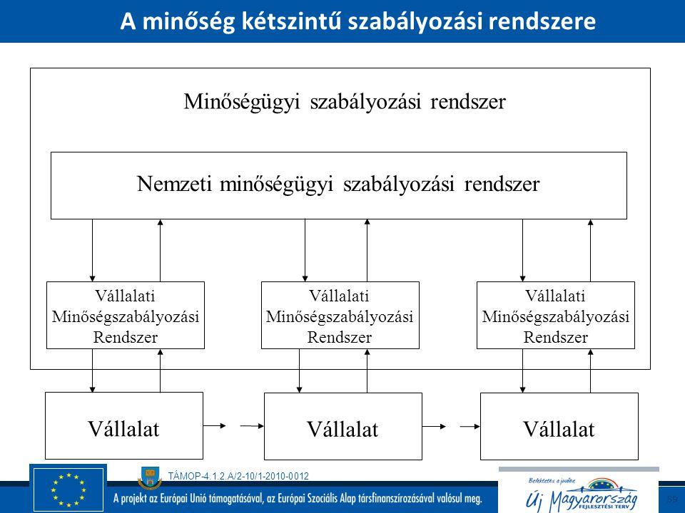 A minőség kétszintű szabályozási rendszere