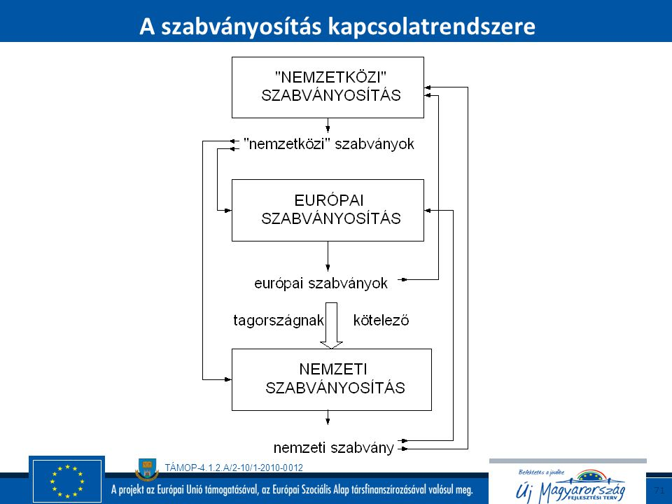 A szabványosítás kapcsolatrendszere