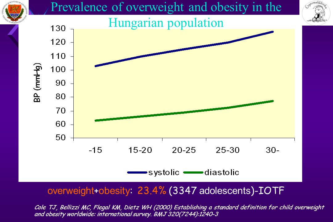 Prevalence of overweight and obesity in the Hungarian population