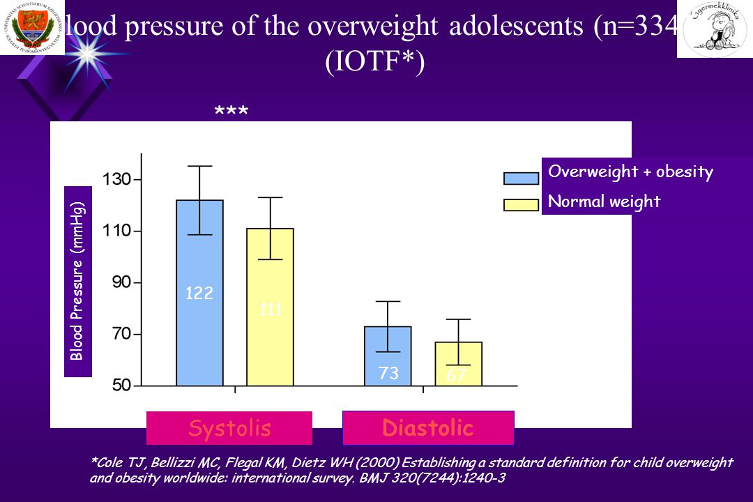 Blood pressure of the overweight adolescents (n=3347) (IOTF*)