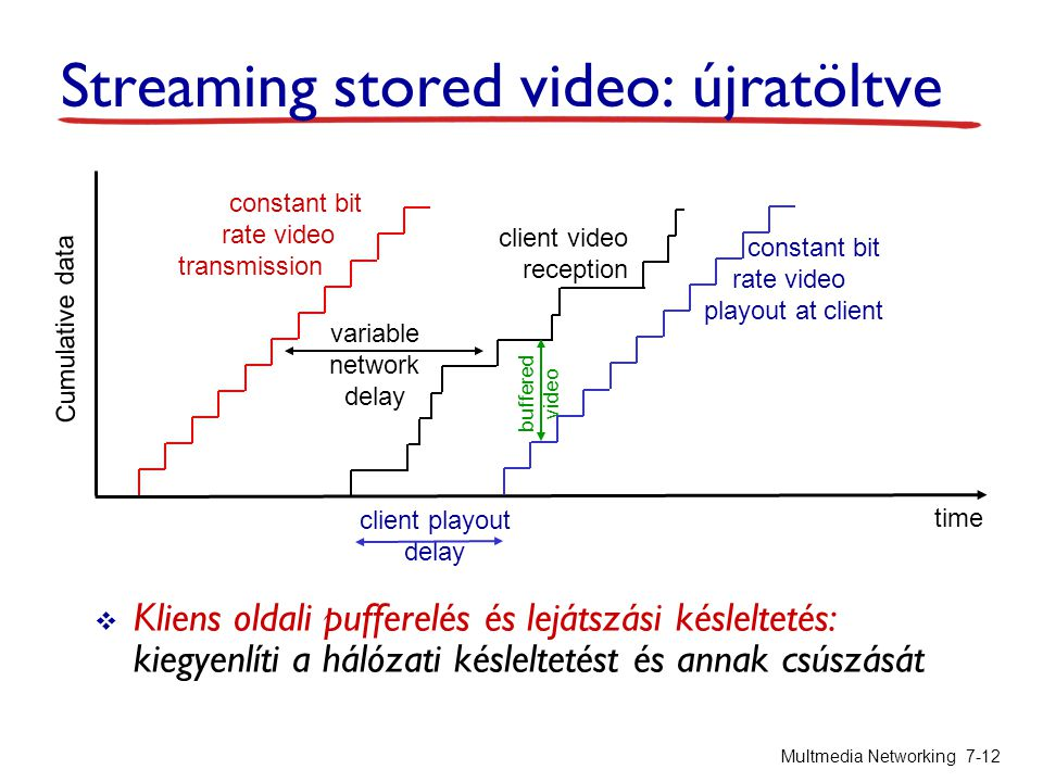 Streaming stored video: újratöltve