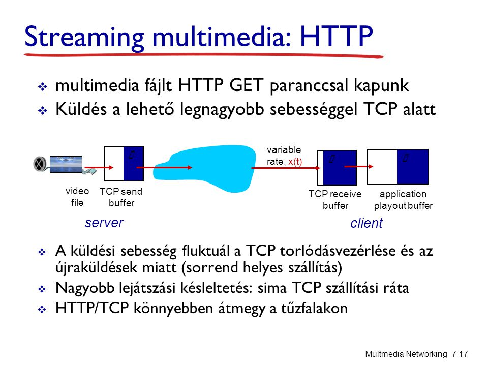 Streaming multimedia: HTTP