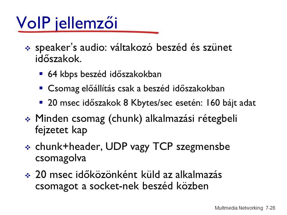 VoIP jellemzői speaker's audio: váltakozó beszéd és szünet időszakok.