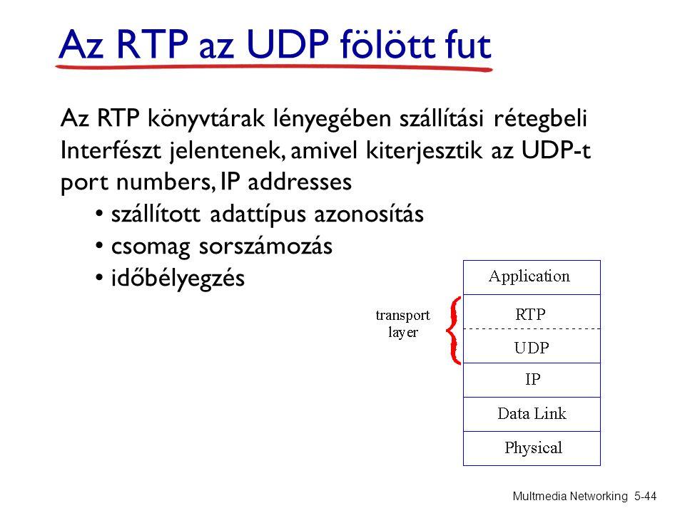 Az RTP az UDP fölött fut Az RTP könyvtárak lényegében szállítási rétegbeli. Interfészt jelentenek, amivel kiterjesztik az UDP-t.