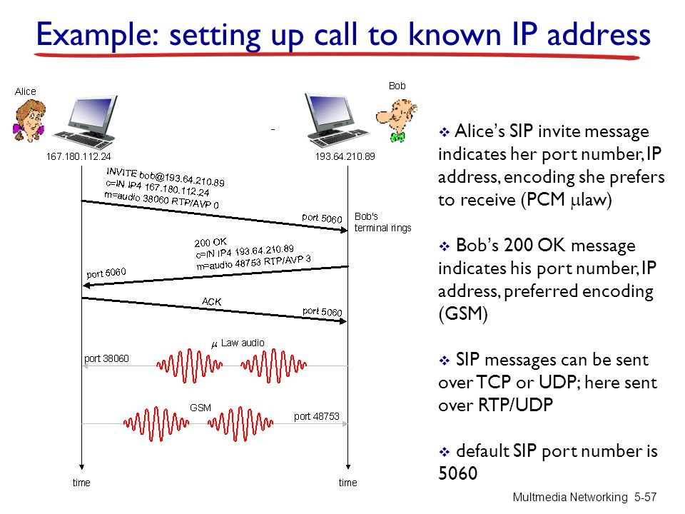 Example: setting up call to known IP address