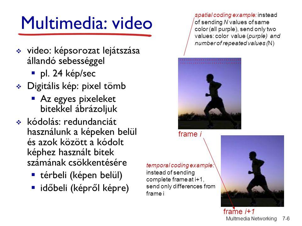 Multimedia: video video: képsorozat lejátszása állandó sebességgel