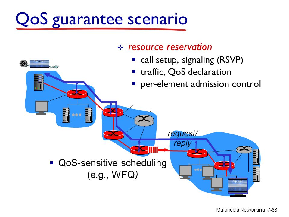 QoS guarantee scenario