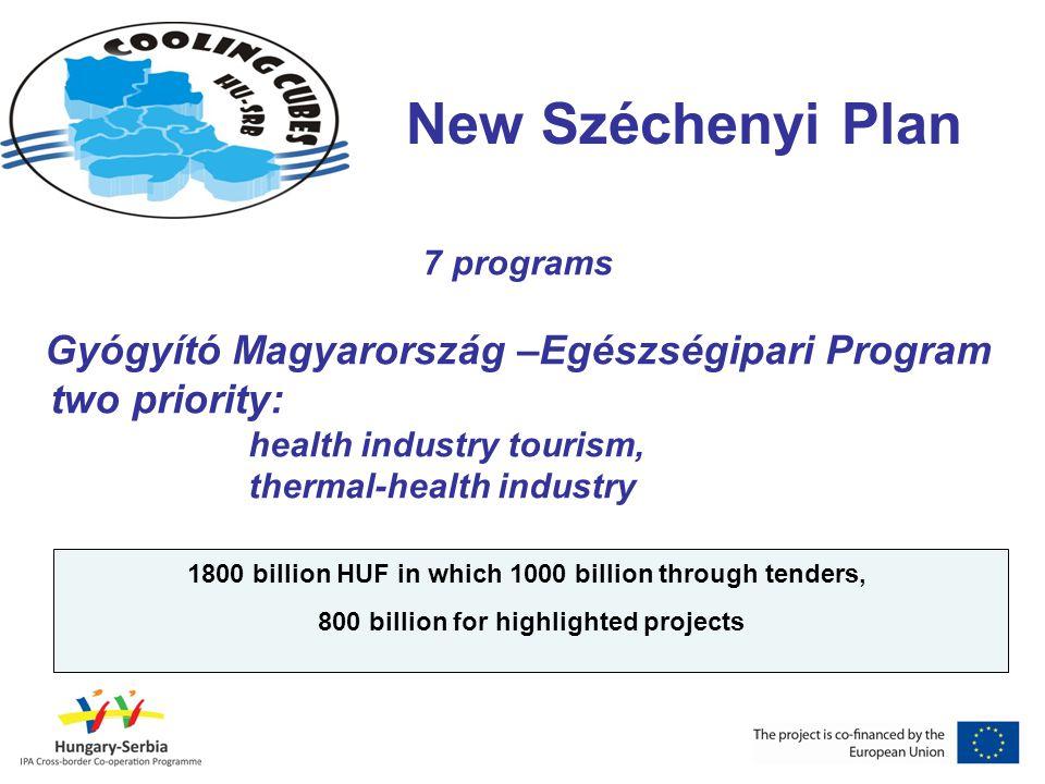New Széchenyi Plan Gyógyító Magyarország –Egészségipari Program