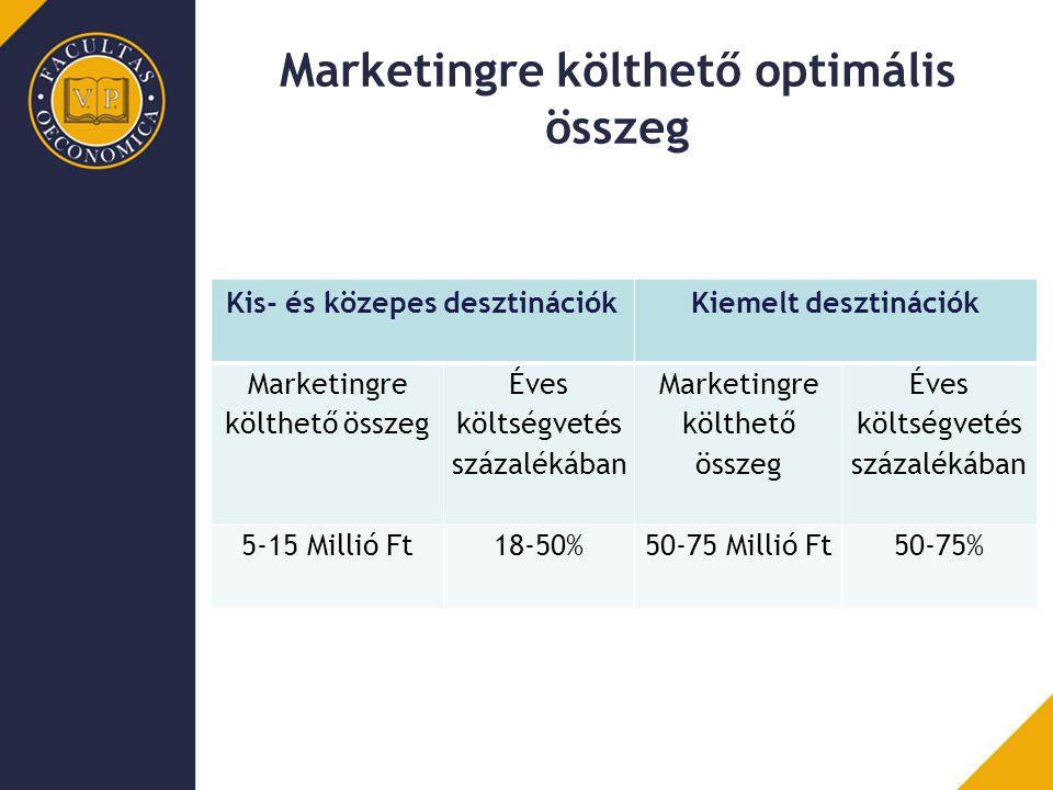 Marketingre költhető optimális összeg
