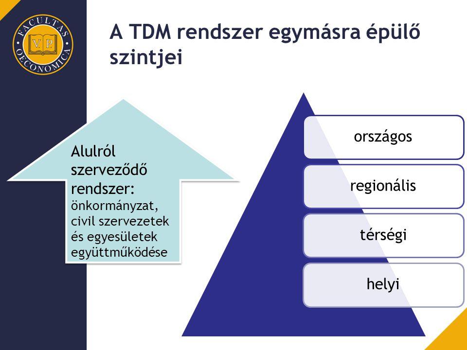 A TDM rendszer egymásra épülő szintjei