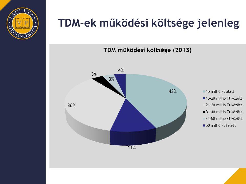 TDM-ek működési költsége jelenleg