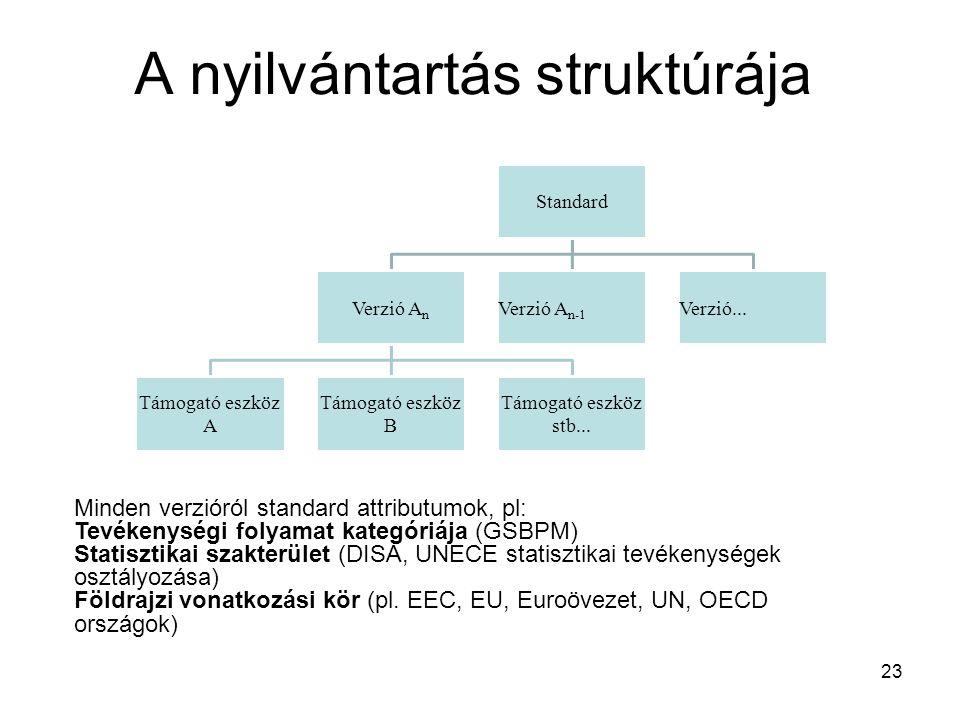 A nyilvántartás struktúrája