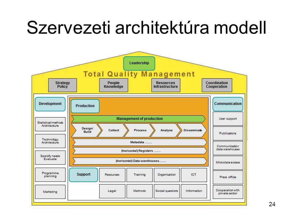Szervezeti architektúra modell