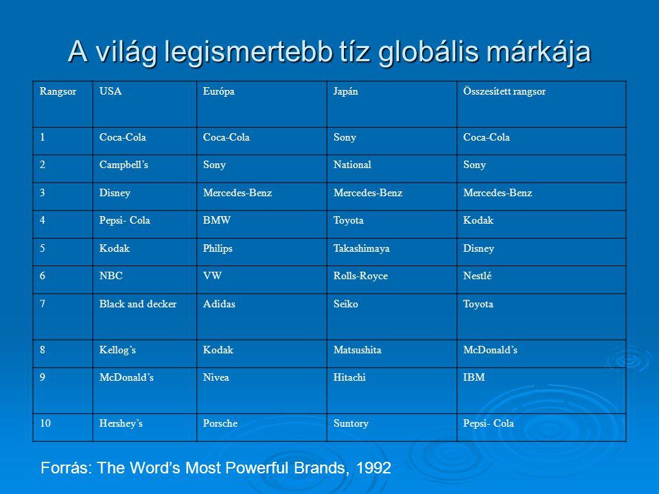 A világ legismertebb tíz globális márkája