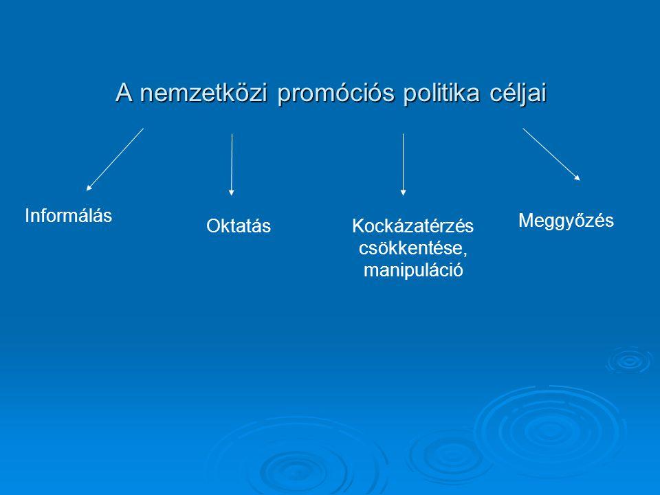 A nemzetközi promóciós politika céljai