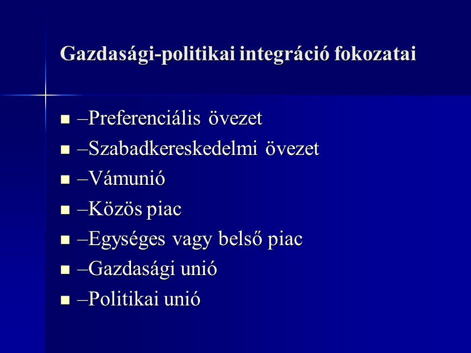 Gazdasági-politikai integráció fokozatai