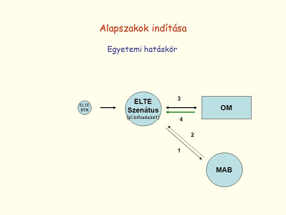 Alapszakok indítása Egyetemi hatáskör ELTE Szenátus OM MAB 3 4 2 1