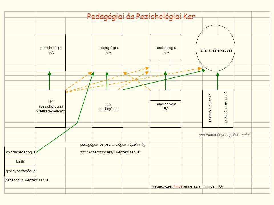 Pedagógiai és Pszichológiai Kar